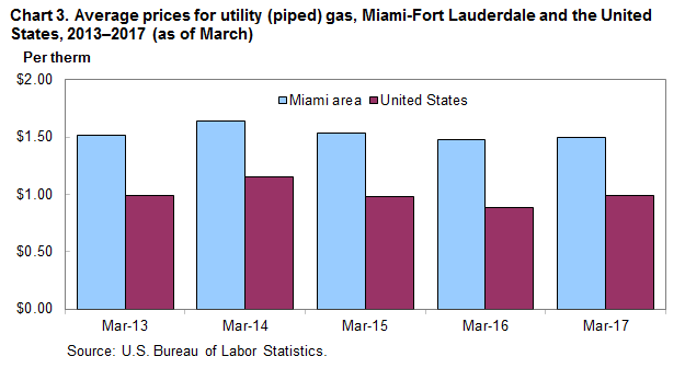 Chart 3. Average prices for utility (piped) gas, Miami-Fort Lauderdale and the United States, 2013-2017 (as of March)