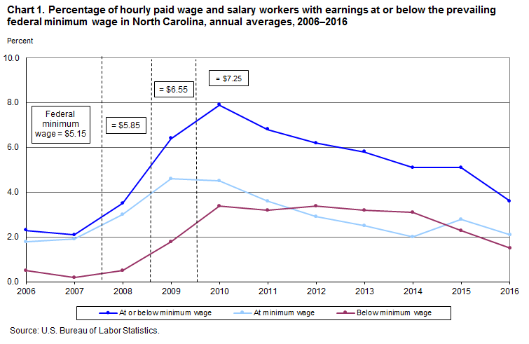 Chart 1. Percentage of hourly paid wage and salary workers with earnings at or below the prevailing federal minimum wage in North Carolina, annual averages, 2006–2016