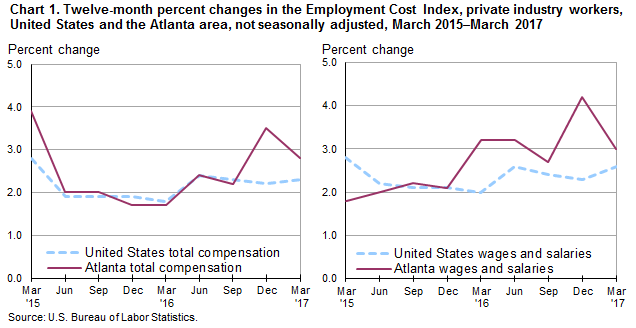 Chart 1. Twelve-month percent changes in the Employment Cost Index, private industry workers, United States and the Atlanta area, not seasonally adjusted, March 2015–March 2017