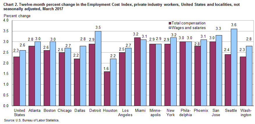 Chart 2. Twelve-month percent change in the Employment Cost Index, private industry workers, United States and localities, not seasonally adjusted, March 2017