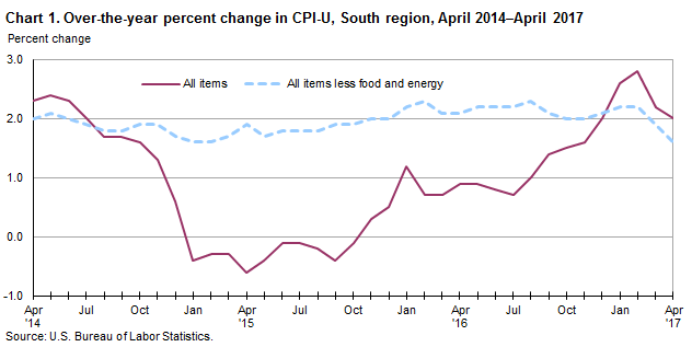 Chart 1. Over-the-year percent change in CPI-U, South region, April 2014–April 2017