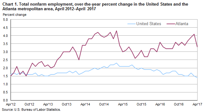 Chart 1. Total nonfarm employment, over-the-year percent change in the United States and the Atlanta metropolitan area, April 2012–April 2017
