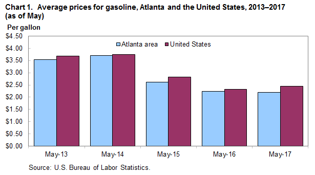 Chart 1.  Average prices for gasoline, Atlanta and the United States, 2013-2017 (as of May)