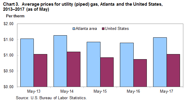 Chart 3.  Average prices for utility (piped) gas, Atlanta and the United States, 2013-2017 (as of May)