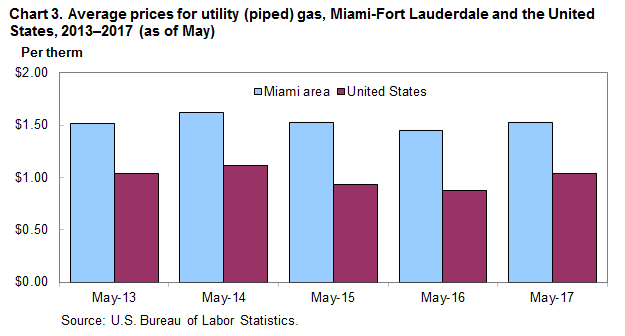 Cost Per Therm Of Natural Gas In Florida
