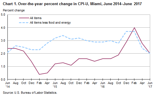Chart 1. Over-the-year percent change in CPI-U, Miami, June 2014—June 2017