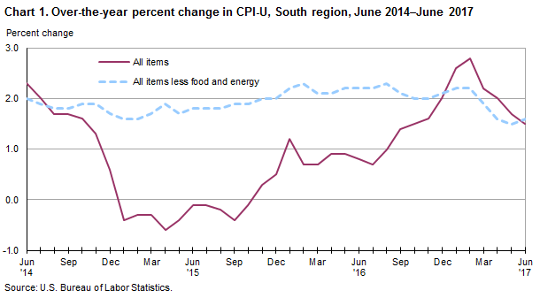 Chart 1. Over-the-year percent change in CPI-U, South region, June 2014–June 2017