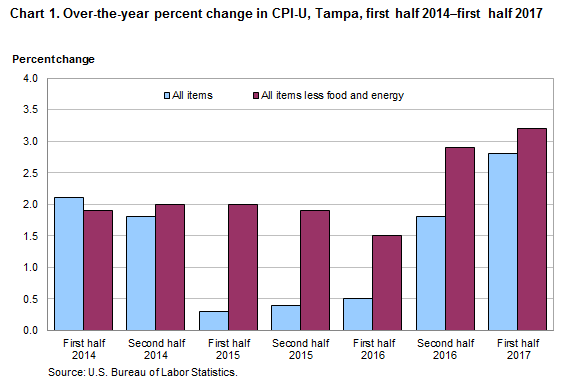 Chart 1. Over-the-year percent change in CPI-U, Tampa, first half 2014—first half 2017