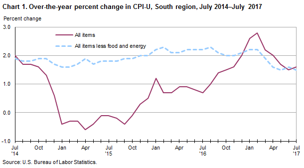 Chart 1. Over-the-year percent change in CPI-U, South region, July 2014–July 2017