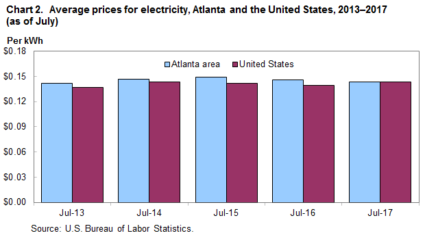 Chart 2. Average prices for electricity, Atlanta and the United States, 2013-2017 (as of July)