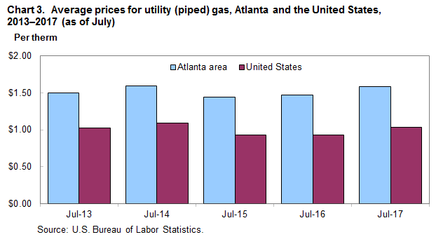 Chart 3. Average prices for utility (piped) gas, Atlanta and the United States, 2013-2017 (as of July)