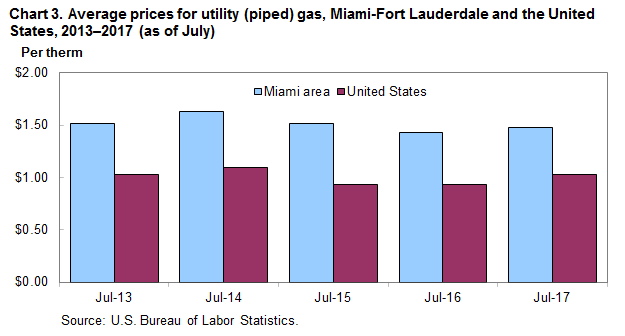 Chart 3. Average prices for utility (piped) gas, Miami-Fort Lauderdale and the United States, 2013-2017 (as of July)