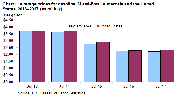 Chart 1. Average prices for gasoline, Miami-Fort Lauderdale and the United States, 2013-2017 (as of July)