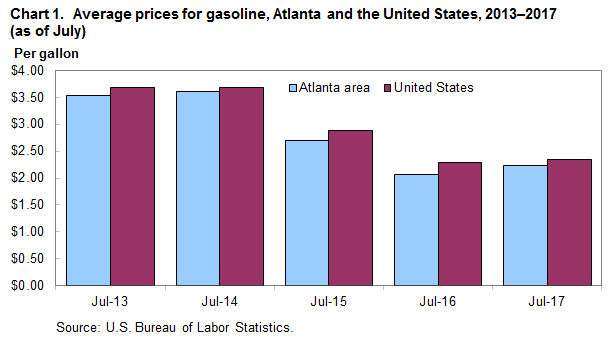 Chart 1. Average prices for gasoline, Atlanta and the United States, 2013-2017 (as of July)