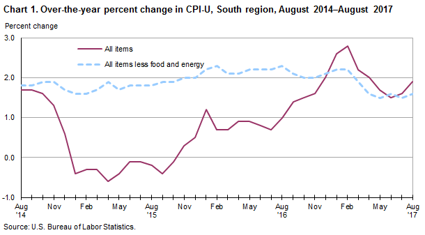 Chart 1. Over-the-year percent change in CPI-U, South region, August 2014–August 2017