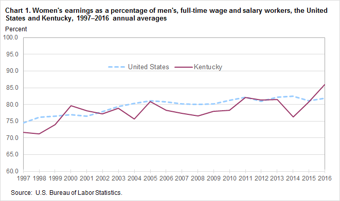 Chart 1. Women's earnings as a percentage of men's, full-time wage and salary workers, the United States and Kentucky, 1997–2016 annual averages