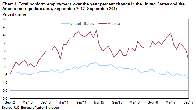 Chart 1. Total nonfarm employment, over-the-year percent change in the United States and the Atlanta metropolitan area, September 2012–September 2017
