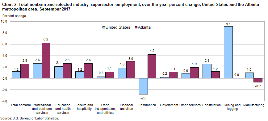 Chart 2. Total nonfarm and selected industry supersector employment, over-the-year percent change, United States and the Atlanta metropolitan area, September 2017