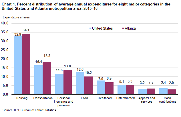 Chart 1. Percent distribution of average annual expenditures for eight major categories in the United States and Atlanta metropolitan area, 2015–16
