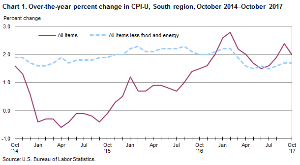 Chart 1. Over-the-year percent change in CPI-U, South region, October 2014–October 2017