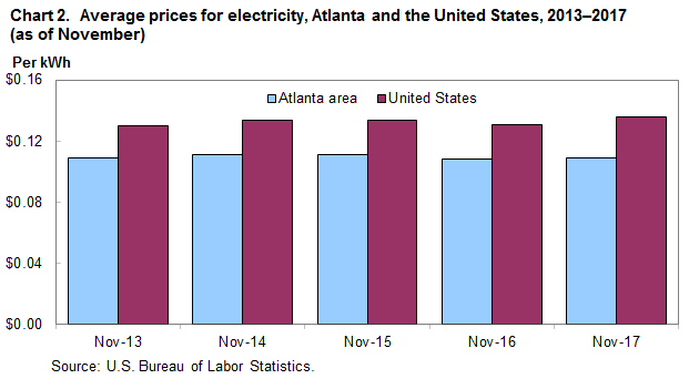 Chart 2.  Average prices for electricity, Atlanta and the United States, 2013–2017 (as of November)