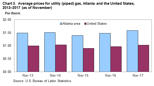 Chart 3.  Average prices for utility (piped) gas, Atlanta and the United States, 2013–2017 (as of November)