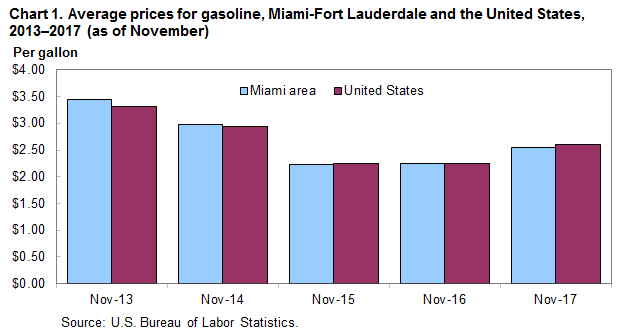 Chart 1.  Average prices for gasoline, Miami-Fort Lauderdale and the United States, 2013–2017 (as of November)