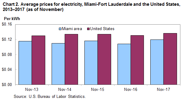 Chart 2.  Average prices for electricity, Miami-Fort Lauderdale and the United States, 2013–2017 (as of November)