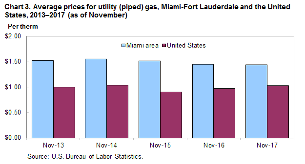 Chart 3.  Average prices for utility (piped) gas, Miami-Fort Lauderdale and the United States, 2013–2017 (as of November)