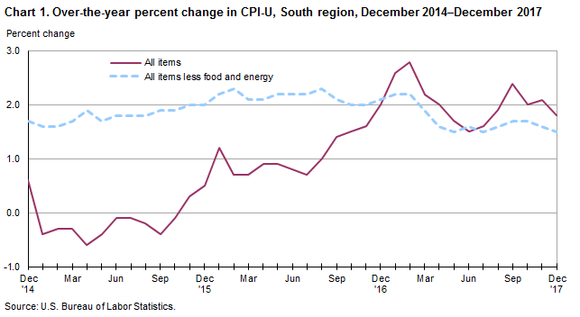 Chart 1. Over-the-year percent change in CPI-U, South region, December 2014–December 2017