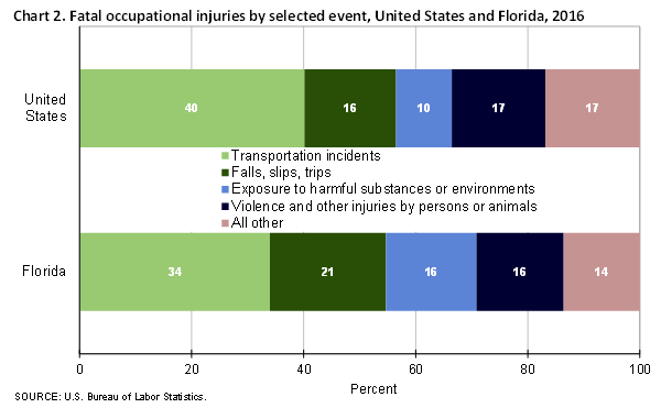 Fatal occupational injuries in florida 2016 southeast information office u s bureau of - United states bureau of statistics ...
