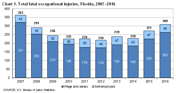Chart 1. Total fatal occupational injuries, Florida, 2007–2016
