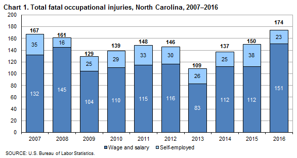 Chart 1. Total fatal occupational injuries, North Carolina, 2007–2016