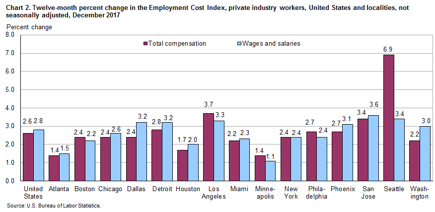 Chart 2. Twelve-month percent change in the Employment Cost Index, private industry workers, United States and localities, not seasonally adjusted, December 2017