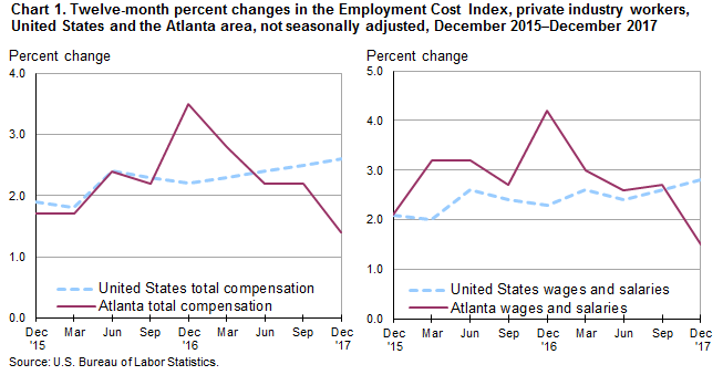 Chart 1. Twelve-month percent changes in the Employment Cost Index, private industry workers, United States and the Atlanta area, not seasonally adjusted, December 2015–December 2017