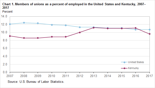 Chart 1. Members of unions as a percent of employed in the United States and Kentucky, 2007-2017