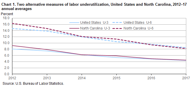 Chart 1. Two alternative measures of labor underutilization, United States and North Carolina, 2012–17 annual averages