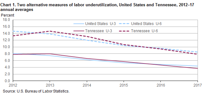 Chart 1. Two alternative measures of labor underutilization, United States and Tennessee, 2012–17 annual averages