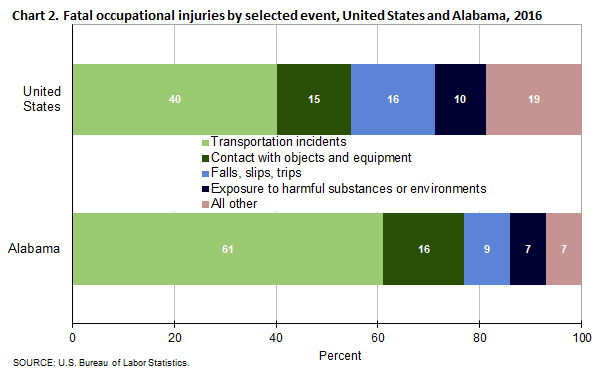 Charming Charming Fatal Occupational Injuries By Selected Event, United States And  Alabama, 2016