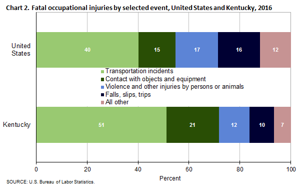 Chart 2. Fatal occupational injuries by selected event, United States and Kentucky, 2016