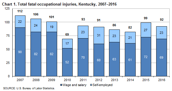 Chart 1. Total fatal occupational injuries, Kentucky, 2007–2016