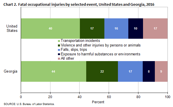 Fatal Occupational Injuries By Selected Event, United States And Georgia,  2016