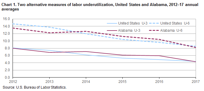 Chart 1. Two alternative measures of labor underutilization, United States and Alabama, 2012–17 annual averages