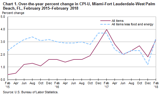 Chart 1. Over-the-year percent change in CPI-U, Miami-Fort Lauderdale-West Palm Beach, FL, February 2015–February 2018