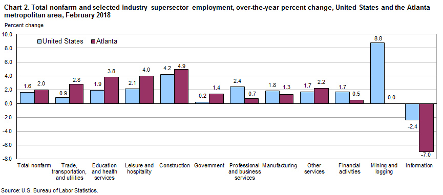 Chart 2. Total nonfarm and selected industry supersector employment, over-the-year percent change, United States and the Atlanta metropolitan area, February 2018