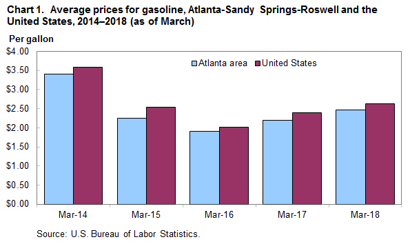 Chart 1. Average prices for gasoline, Atlanta-Sandy Springs-Roswell and the United States, 2014–2018 (as of March)