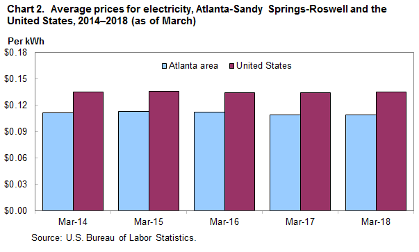 Chart 2. Average prices for electricity, Atlanta-Sandy Springs-Roswell and the United States, 2014–2018 (as of March)
