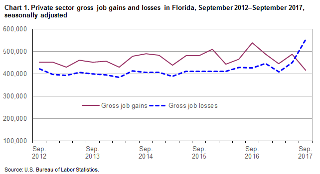 Chart 1. Private sector gross job gains and losses in Florida, September 2012-September 2017, seasonally adjusted