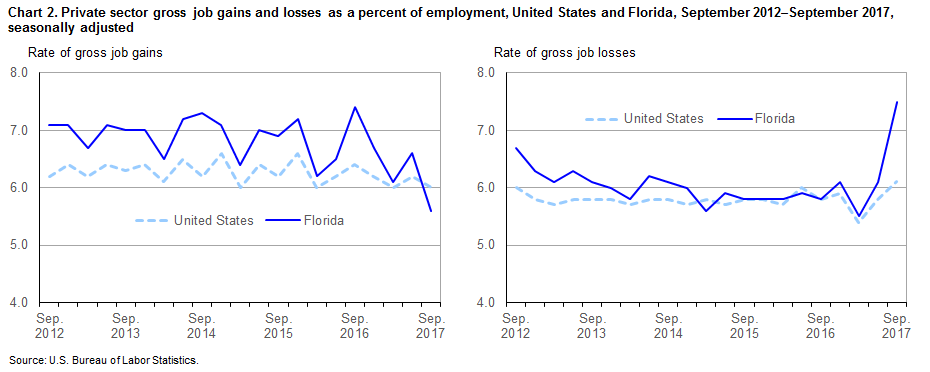 Chart 2. Private sector gross job gains and losses as a percent of employment, United States and Florida, September 2012–September 2017, seasonally adjusted