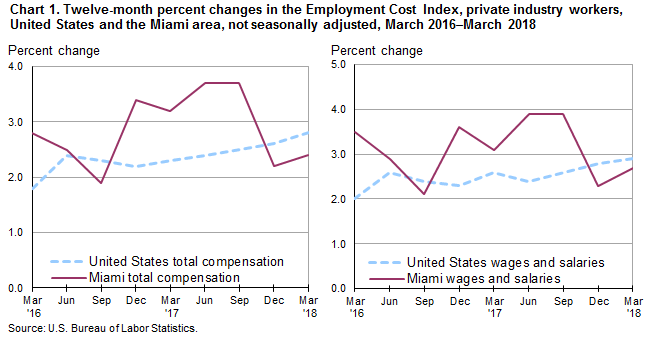 Chart 1. Twelve-month percent changes in the Employment Cost Index, private industry workers, United States and the Miami area, not seasonally adjusted, March 2016–March 2018